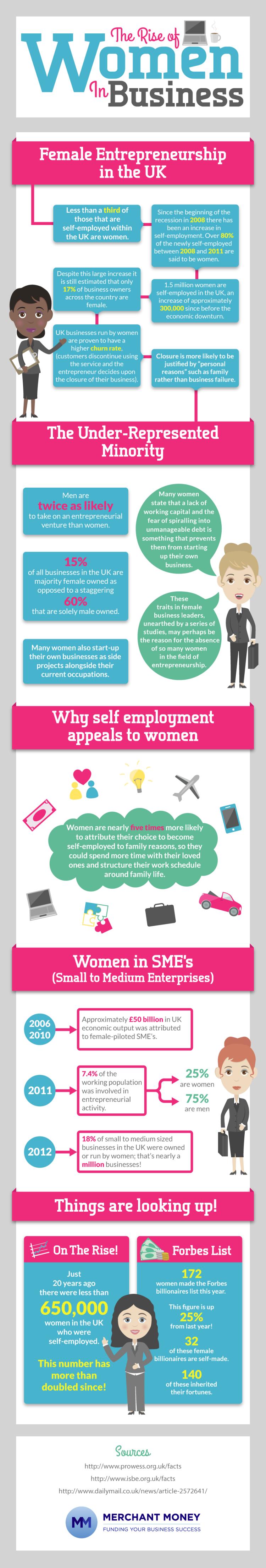 women entrepreneurs in the uk