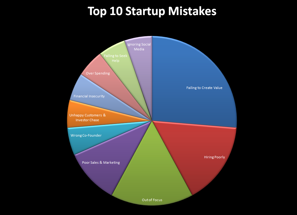 TOP 10 STARTUP MISTAKES NEW