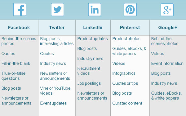 what type of content to post on each social network