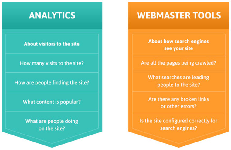 about google analytics and webmaster tools