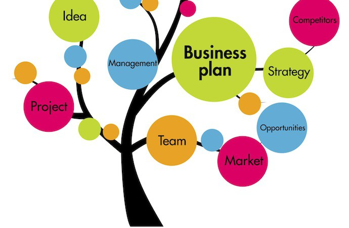Things To Consider Before Writing Business Plan  StartupguysNet