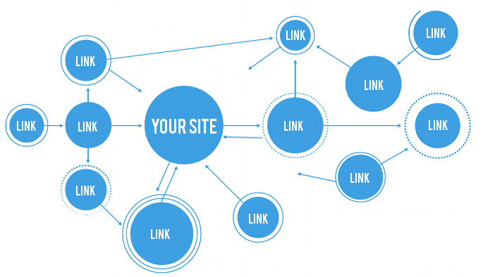 link building and seo