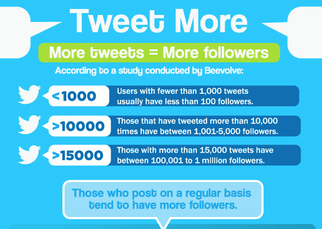 twitter facts 1
