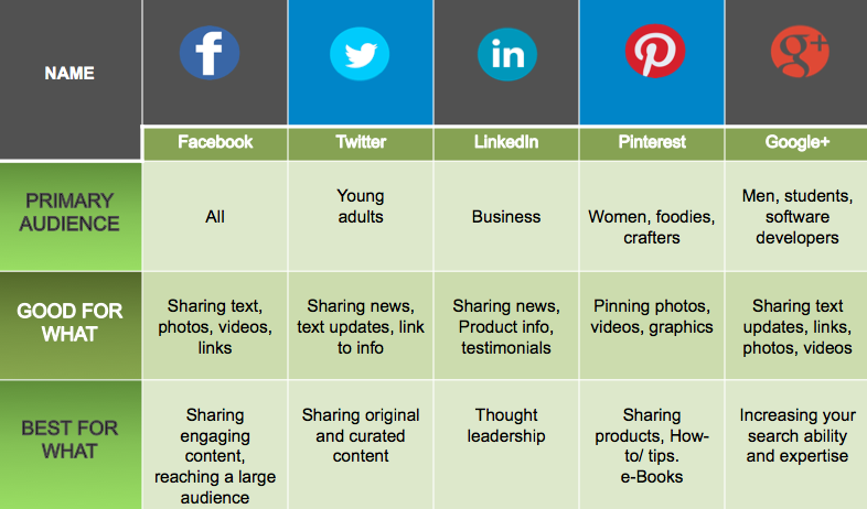 how to choose the right social media network for your startup 1