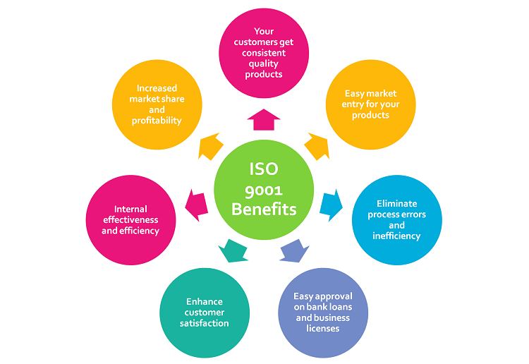 iso 9001 benefits