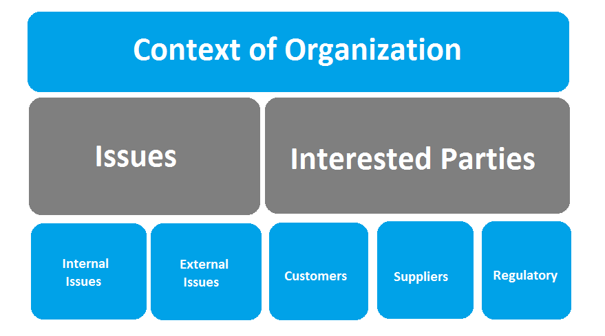 context of organization