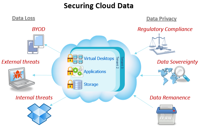 cloud security tips 3