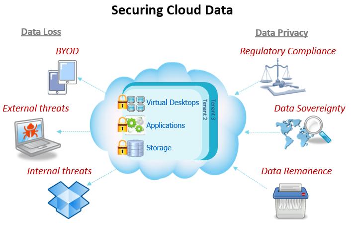cloud security tips 3