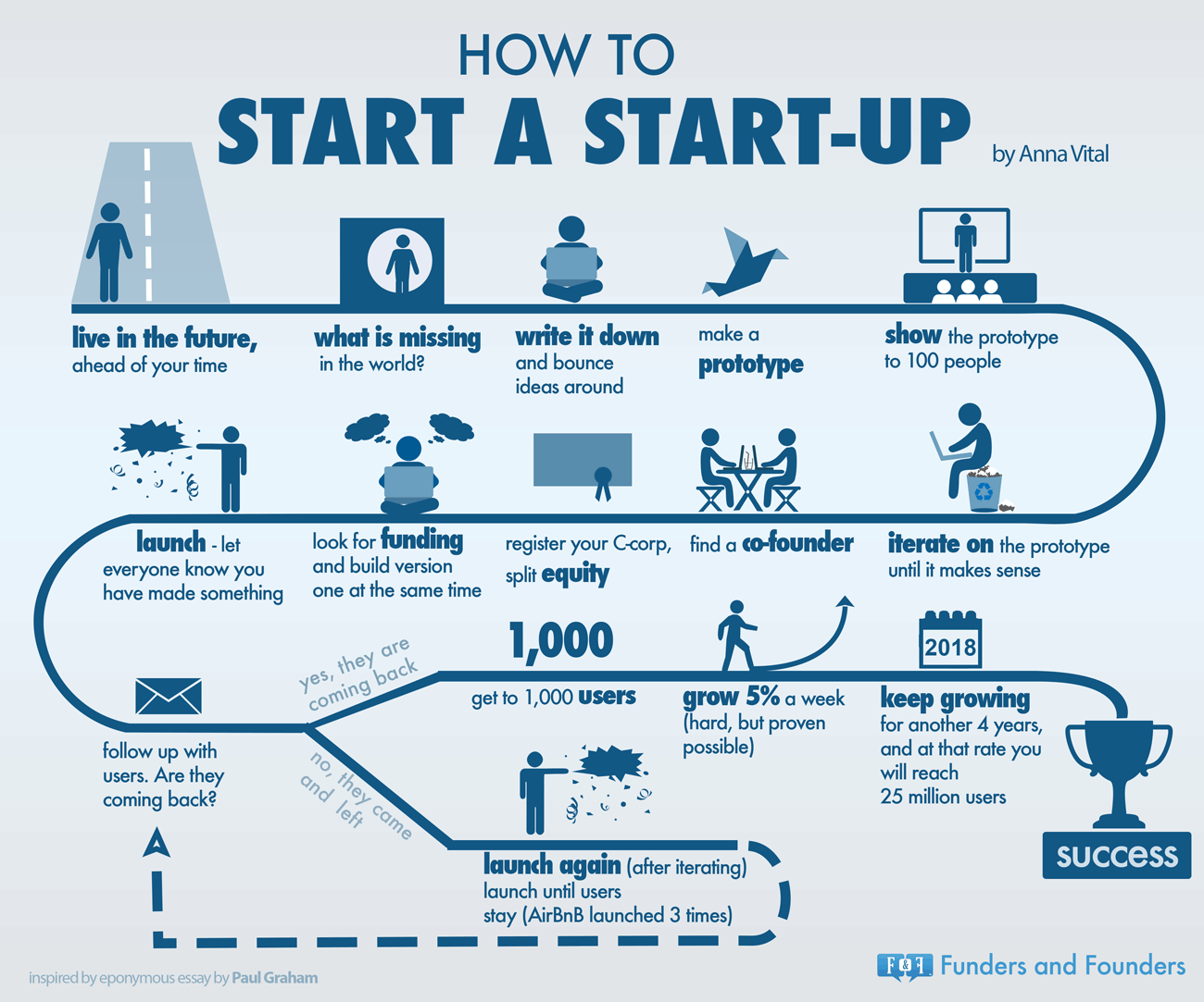 how-to-start-a-startup