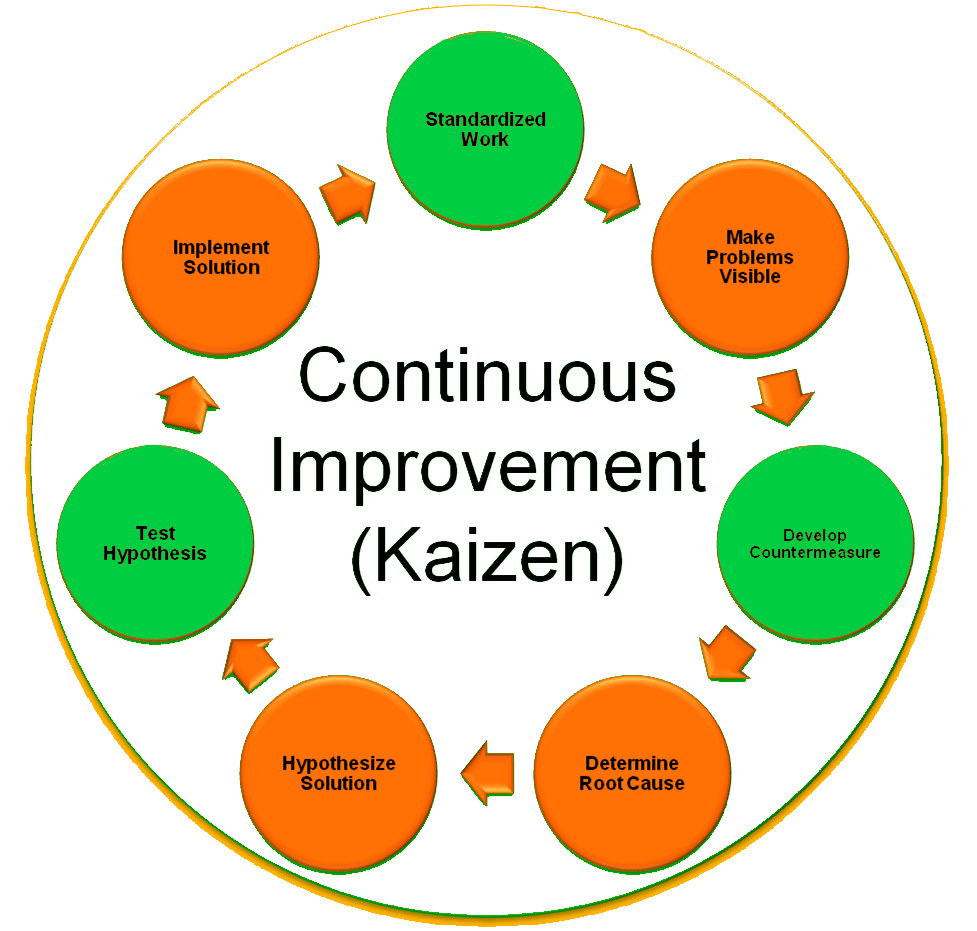 Take Your Startup To The Next Level Using Kaizen