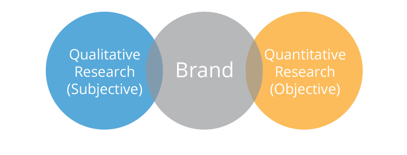 branding research The luxury branding research cluster i sbased in perth, australia and aims to develop strategies and initiatives to improve the performance of luxury brands.