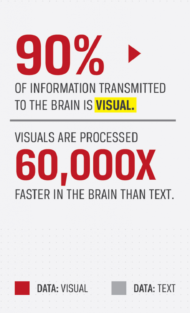 brain procesases visuals faster than text