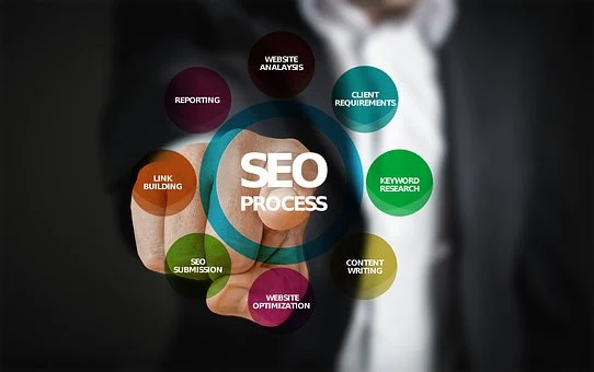 SEO and processes